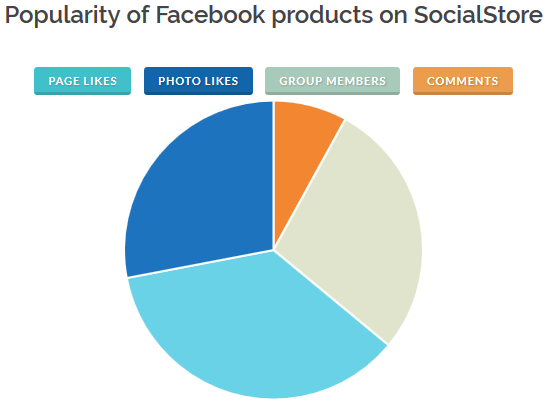 popularity of facebook photo likes